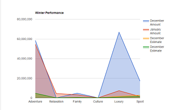 JavaScript Charting Libraries - Ski Team Examples | Report